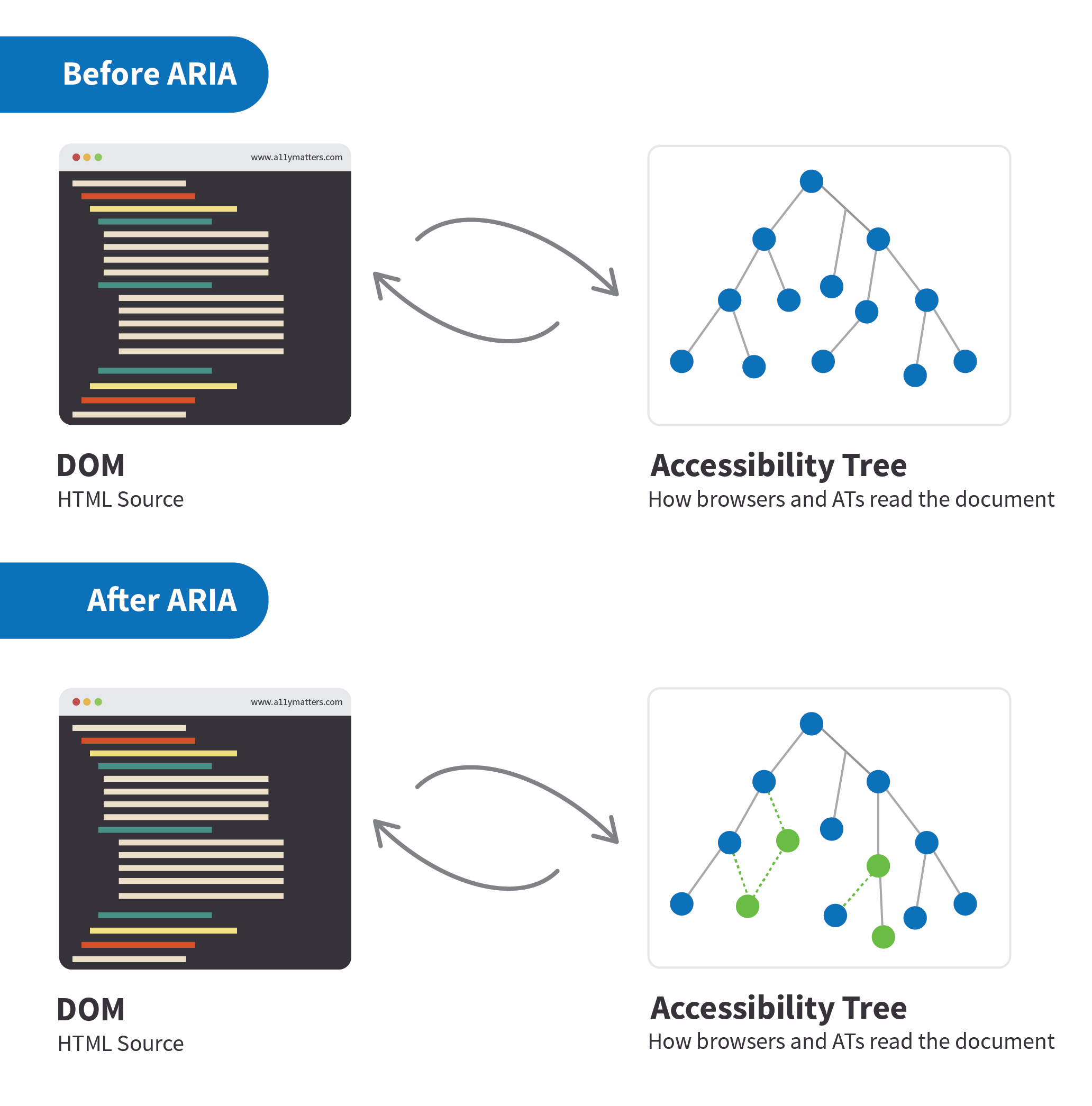 Comparing the accessibility before and after using ARIA